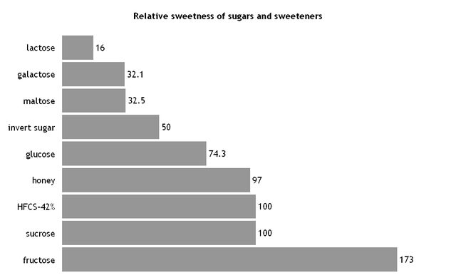 Relative Sweetness of Sugars. Note that Fructose is a LOT sweeter than sucrose is. From  Wikimedia, PD